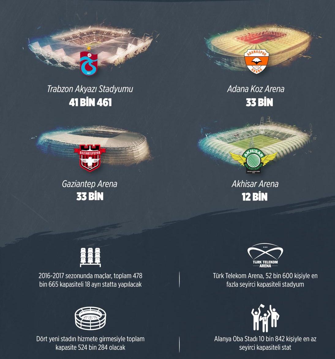 Süper Lig'e 4 yeni stat