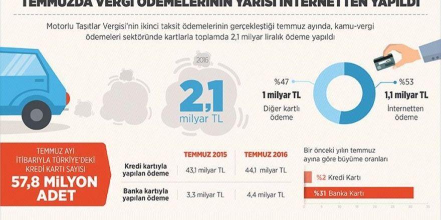 Temmuzda Vergi Ödemelerinin Yarısı İnternetten Yapıldı