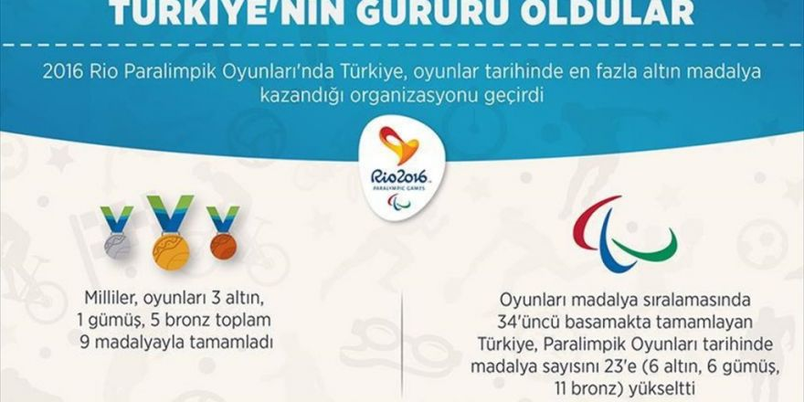 Türkiye'nin Paralimpikte 'Altın' Yılı