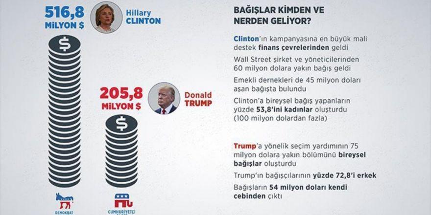 Clinton Bağışlarda Trump'ı İkiye Katladı