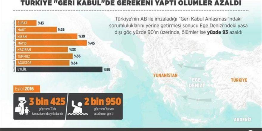 Türkiye 'Geri Kabul'de Gerekeni Yaptı Ölümler Azaldı