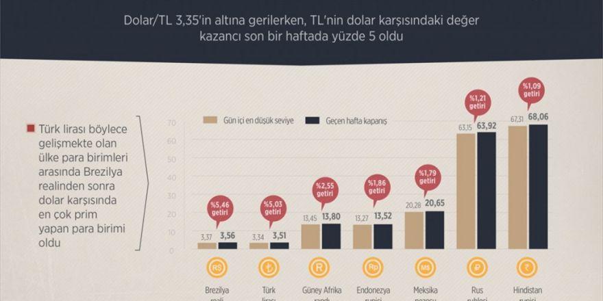 Türk Lirasının Yıldızı Parlıyor