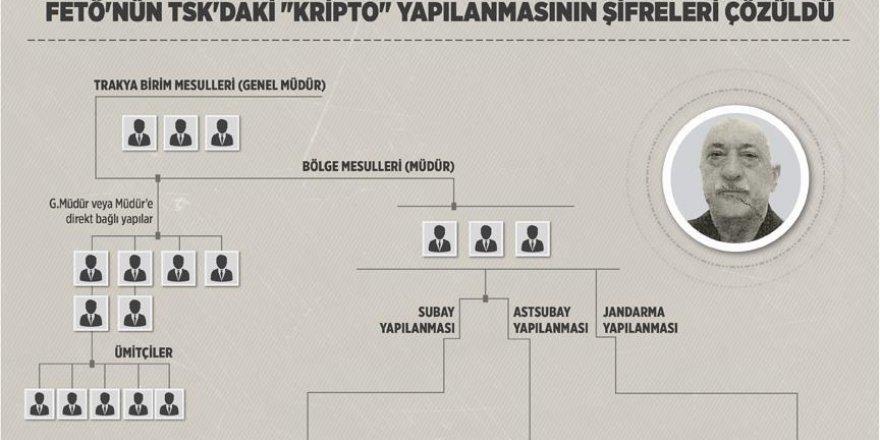 FETÖ'nün TSK'daki 'kripto' yapılanmasının şifreleri çözüldü