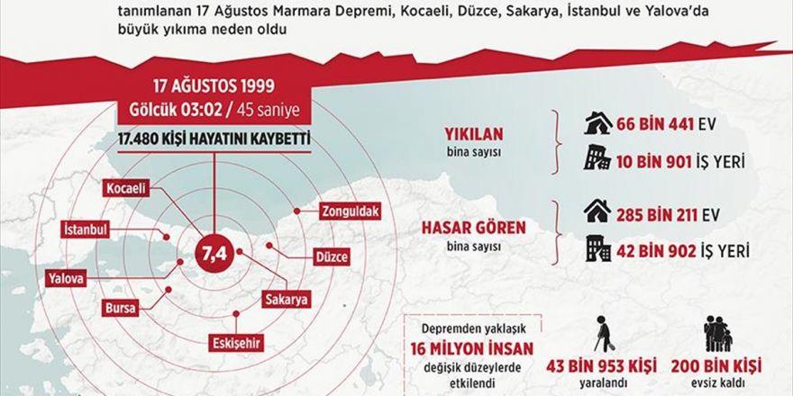 Marmara Depremi'nin Üzerinden 18 Yıl Geçti