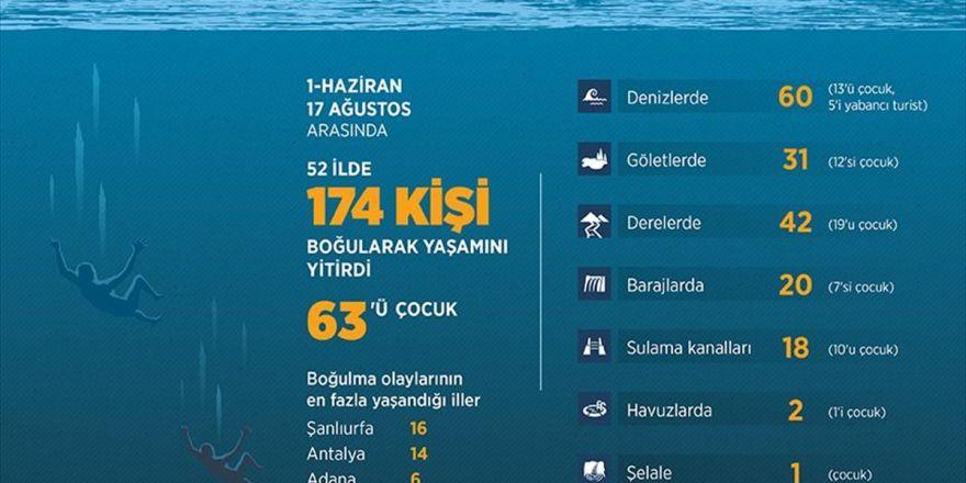 78 Günde 174 Kişi Boğuldu