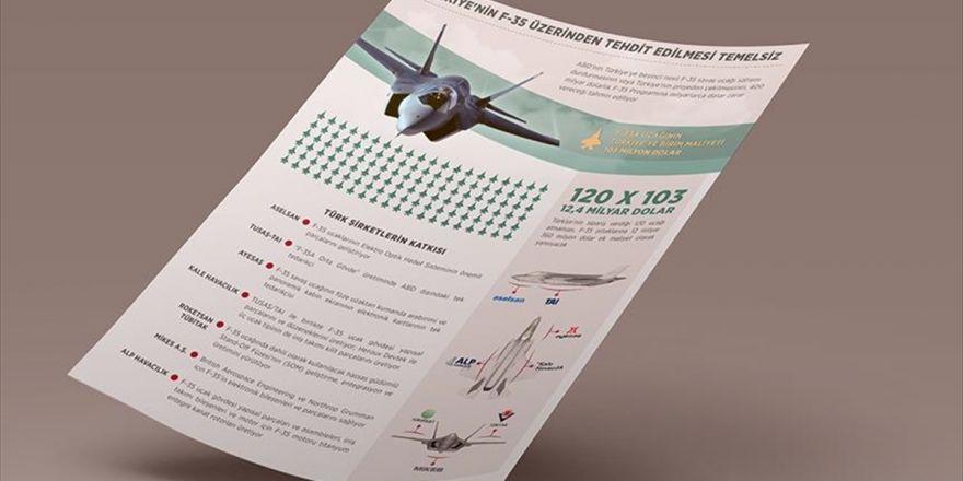Türkiye'nin F-35 Üzerinden Tehdit Edilmesi Temelsiz