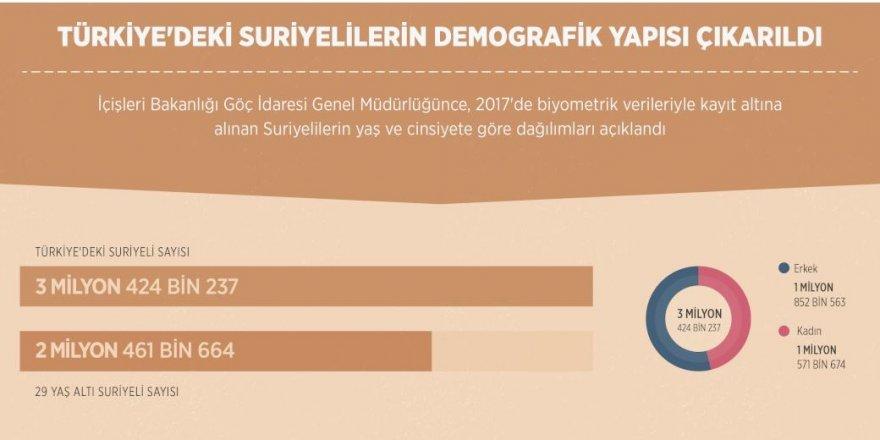 Konya'da kaç Suriyeli var?