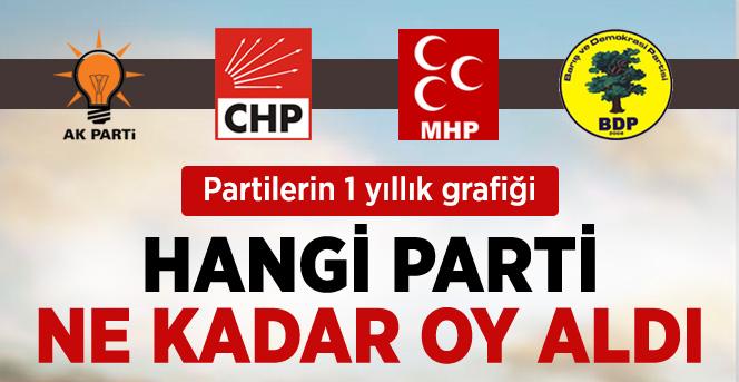 Siyasi Partilerin 1 Yıllık Oy Oranları Karşılaştırması