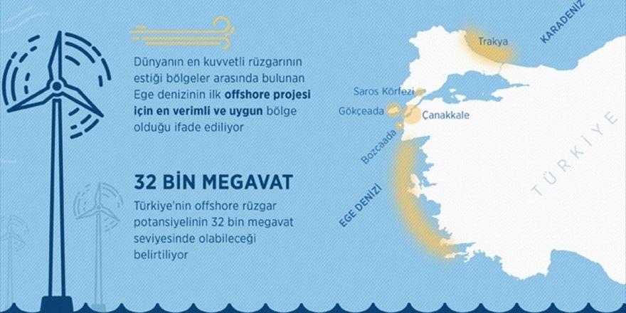 İlk 'Deniz Rüzgarı' Projesinde Ege Denizi Öne Çıkıyor
