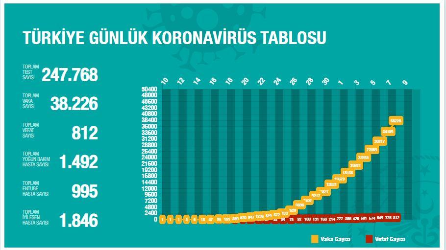 8-nisan-korona-toplam.jpg